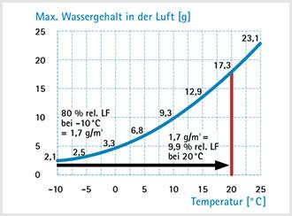 Grafik: Wassergehalt in der Luft
